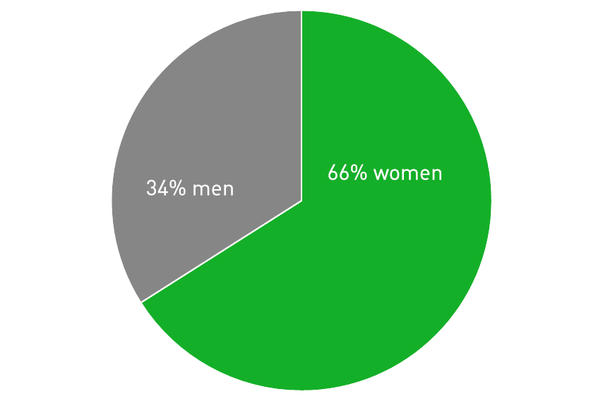 Employees by gender