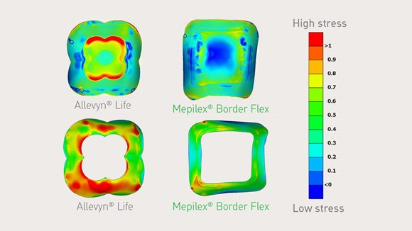 Mepilex Border Flex using Finite element modeling
